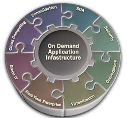 On Demand Application Infrastructure